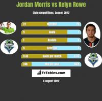 Jordan Morris vs Kelyn Rowe h2h player stats