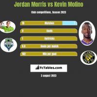 Jordan Morris vs Kevin Molino h2h player stats