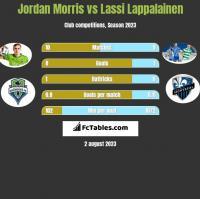 Jordan Morris vs Lassi Lappalainen h2h player stats