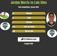 Jordan Morris vs Luis Silva h2h player stats
