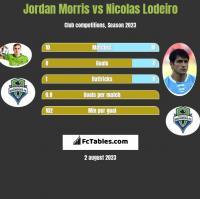 Jordan Morris vs Nicolas Lodeiro h2h player stats