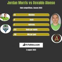 Jordan Morris vs Osvaldo Alonso h2h player stats