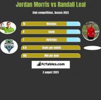 Jordan Morris vs Randall Leal h2h player stats