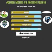 Jordan Morris vs Rommel Quioto h2h player stats