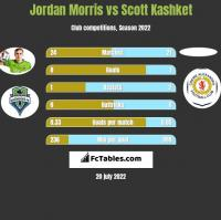 Jordan Morris vs Scott Kashket h2h player stats