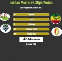 Jordan Morris vs Stipe Perica h2h player stats