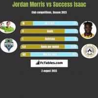 Jordan Morris vs Success Isaac h2h player stats