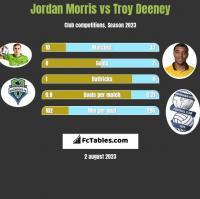 Jordan Morris vs Troy Deeney h2h player stats