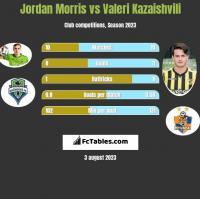 Jordan Morris vs Valeri Kazaishvili h2h player stats