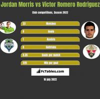 Jordan Morris vs Victor Romero Rodriguez h2h player stats
