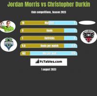 Jordan Morris vs Christopher Durkin h2h player stats