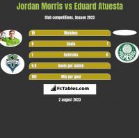 Jordan Morris vs Eduard Atuesta h2h player stats