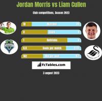 Jordan Morris vs Liam Cullen h2h player stats