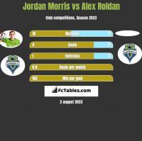 Jordan Morris vs Alex Roldan h2h player stats