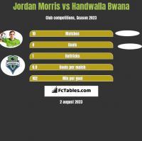 Jordan Morris vs Handwalla Bwana h2h player stats