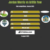 Jordan Morris vs Griffin Yow h2h player stats