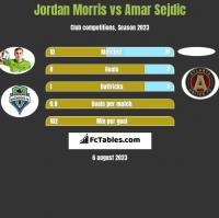 Jordan Morris vs Amar Sejdic h2h player stats