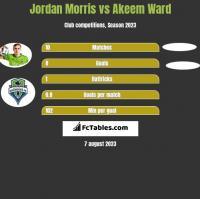 Jordan Morris vs Akeem Ward h2h player stats