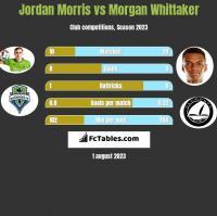 Jordan Morris vs Morgan Whittaker h2h player stats