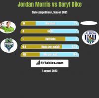 Jordan Morris vs Daryl Dike h2h player stats
