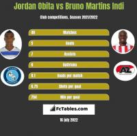Jordan Obita vs Bruno Martins Indi h2h player stats