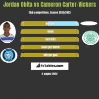 Jordan Obita vs Cameron Carter-Vickers h2h player stats