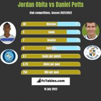 Jordan Obita vs Daniel Potts h2h player stats