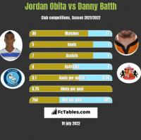 Jordan Obita vs Danny Batth h2h player stats