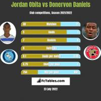 Jordan Obita vs Donervon Daniels h2h player stats