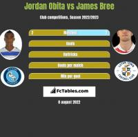 Jordan Obita vs James Bree h2h player stats