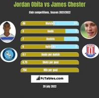 Jordan Obita vs James Chester h2h player stats