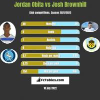 Jordan Obita vs Josh Brownhill h2h player stats