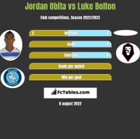 Jordan Obita vs Luke Bolton h2h player stats