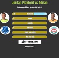 Jordan Pickford vs Adrian h2h player stats