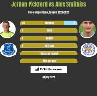 Jordan Pickford vs Alex Smithies h2h player stats