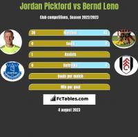 Jordan Pickford vs Bernd Leno h2h player stats
