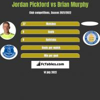 Jordan Pickford vs Brian Murphy h2h player stats