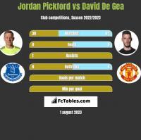Jordan Pickford vs David De Gea h2h player stats