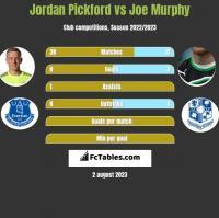 Jordan Pickford vs Joe Murphy h2h player stats