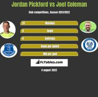 Jordan Pickford vs Joel Coleman h2h player stats
