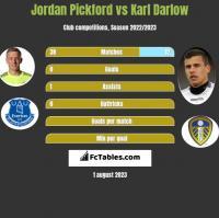 Jordan Pickford vs Karl Darlow h2h player stats