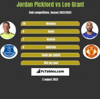 Jordan Pickford vs Lee Grant h2h player stats