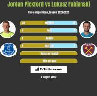 Jordan Pickford vs Łukasz Fabiański h2h player stats
