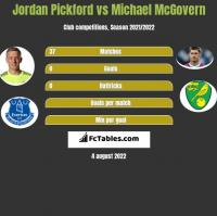 Jordan Pickford vs Michael McGovern h2h player stats