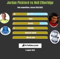 Jordan Pickford vs Neil Etheridge h2h player stats