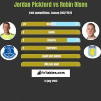 Jordan Pickford vs Robin Olsen h2h player stats