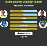 Jordan Pickford vs Sergio Romero h2h player stats