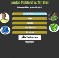 Jordan Pickford vs Tim Krul h2h player stats