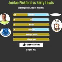 Jordan Pickford vs Harry Lewis h2h player stats