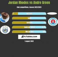Jordan Rhodes vs Andre Green h2h player stats